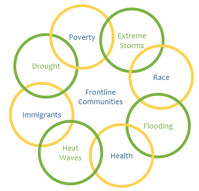 """Interlinked circles connect to form one big circle around the words """"Frontline Communities."""" Each smaller circle contains one term: poverty, extreme storms, race, flooding, health, heat waves, immigrants, drought, poverty"""