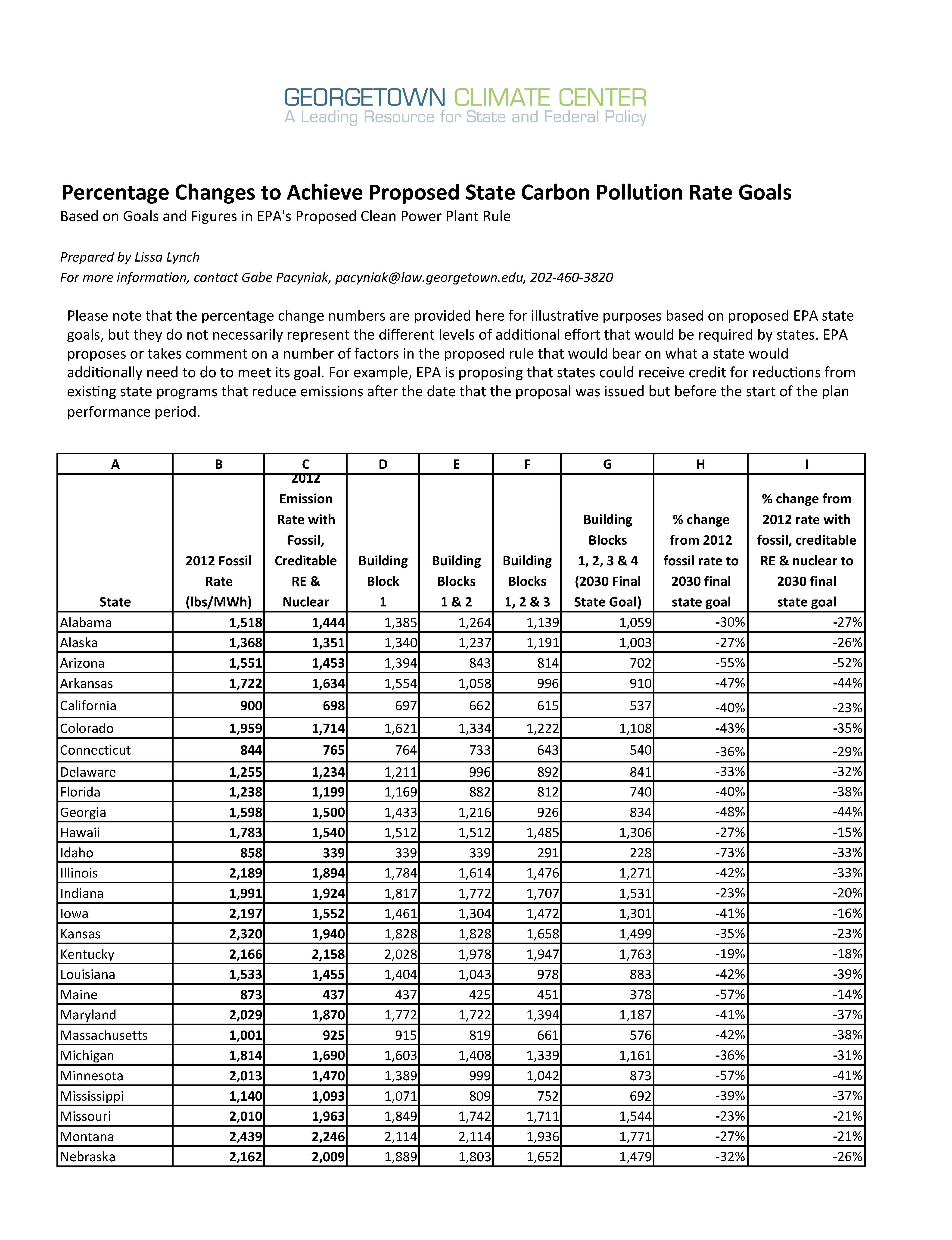 Percent Changes Needed to Acheive EPA's State-by-State Carbon Pollution Goals